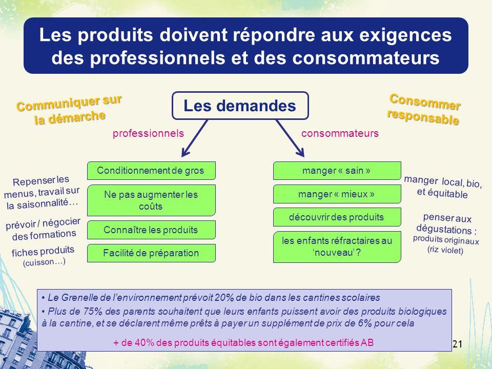 Les produits doivent répondre aux exigences des professionnels et des consommateurs Conditionnement de gros Connaître les produits Le Grenelle de lenv