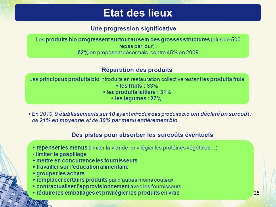 25 En 2010, 9 établissements sur 10 ayant introduit des produits bio ont déclaré un surcoût : de 21% en moyenne, et de 30% par menu entièrement bio re