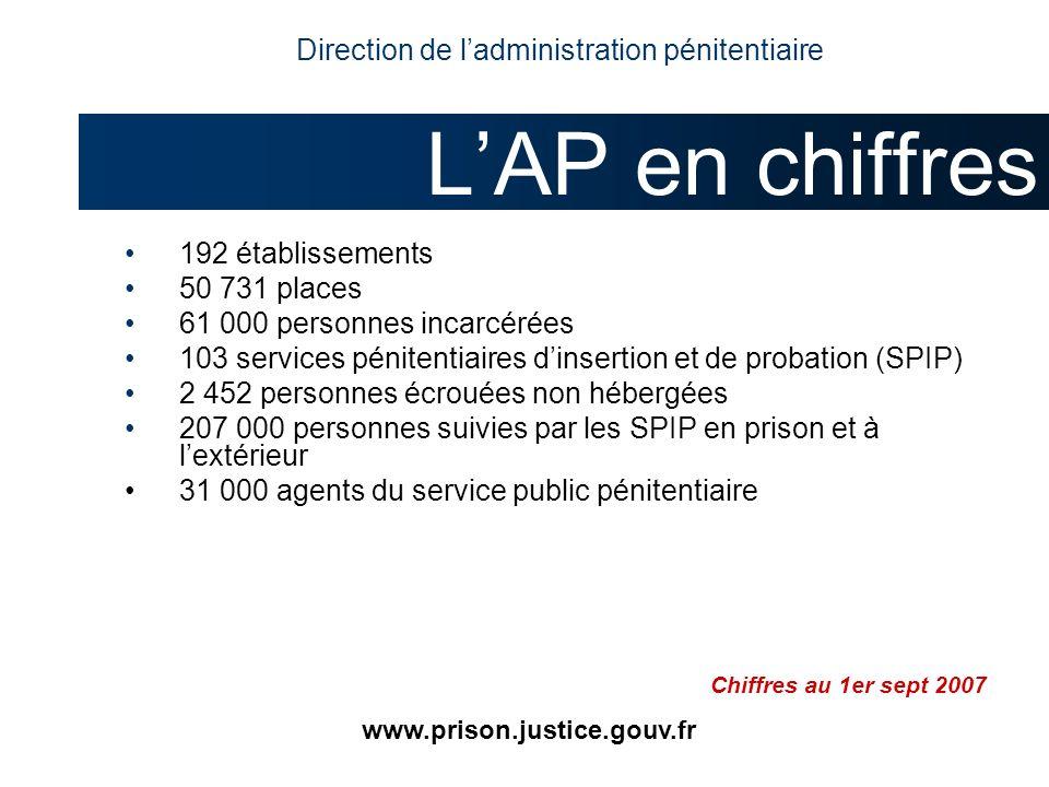 192 établissements 50 731 places 61 000 personnes incarcérées 103 services pénitentiaires dinsertion et de probation (SPIP) 2 452 personnes écrouées n