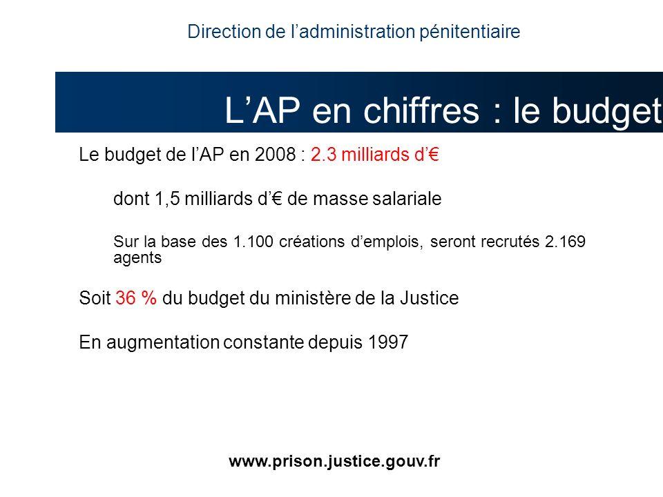 Le budget de lAP en 2008 : 2.3 milliards d dont 1,5 milliards d de masse salariale Sur la base des 1.100 créations demplois, seront recrutés 2.169 age