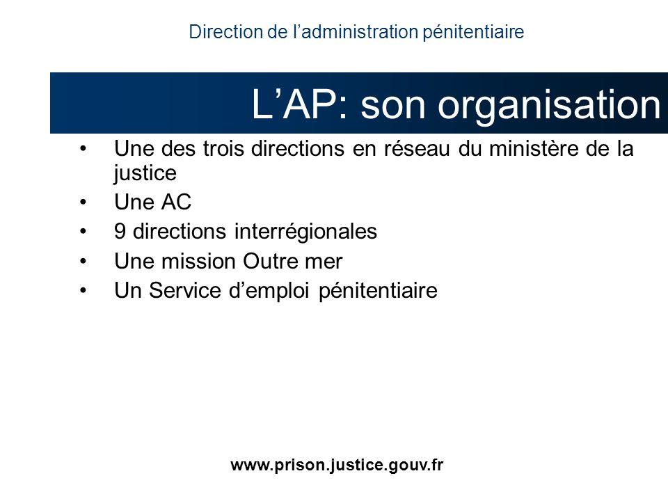 Une des trois directions en réseau du ministère de la justice Une AC 9 directions interrégionales Une mission Outre mer Un Service demploi pénitentiai