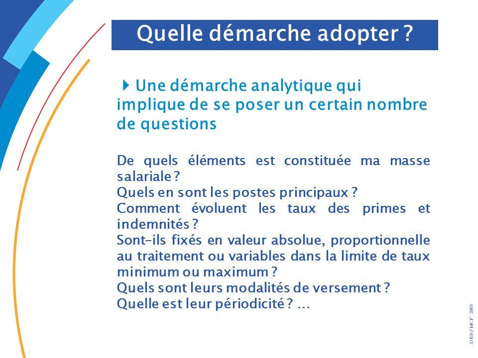 . DRB/ MCF - 2005 Une démarche analytique qui implique de se poser un certain nombre de questions De quels éléments est constituée ma masse salariale