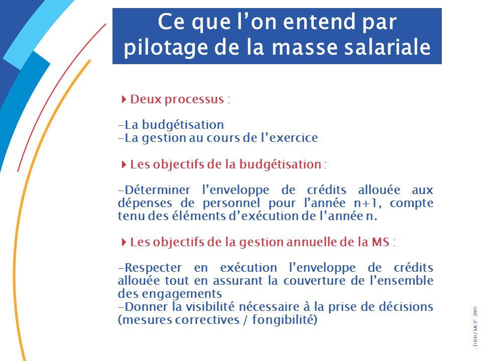 . DRB/ MCF - 2005 Deux processus : -La budgétisation -La gestion au cours de lexercice Les objectifs de la budgétisation : -Déterminer lenveloppe de c