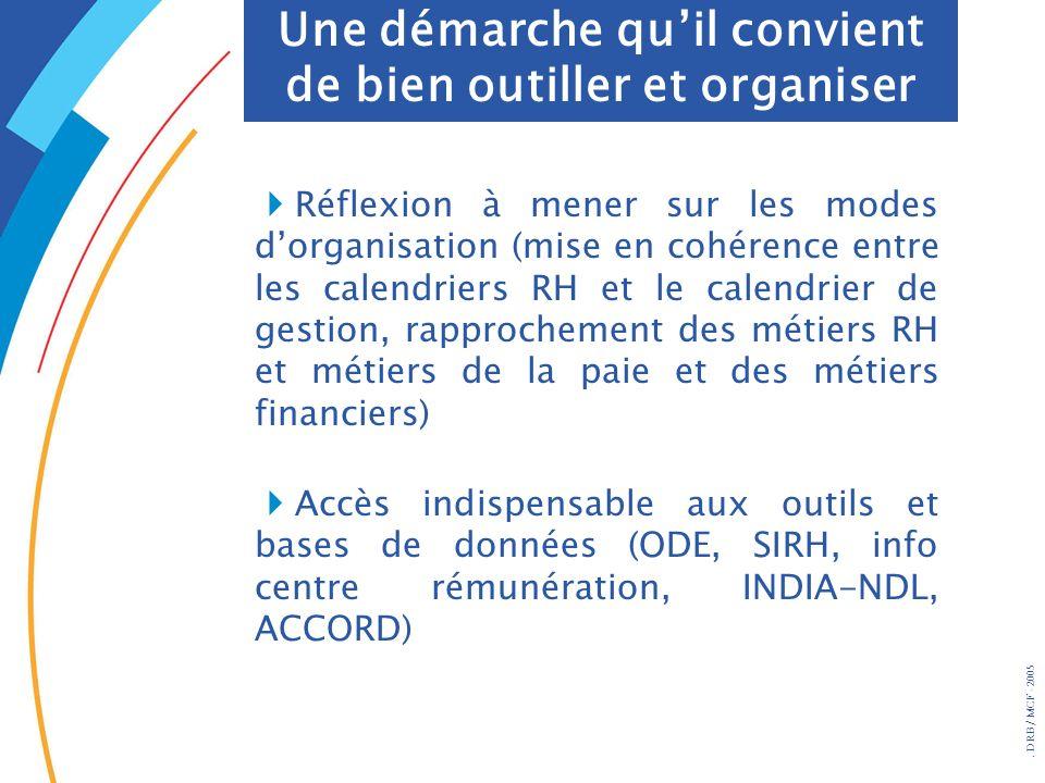 . DRB/ MCF - 2005 Réflexion à mener sur les modes dorganisation (mise en cohérence entre les calendriers RH et le calendrier de gestion, rapprochement