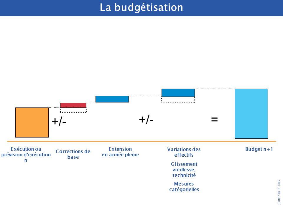 . DRB/ MCF - 2005 Exécution ou prévision dexécution n Extension en année pleine Variations des effectifs Budget n+1 +/- = Corrections de base La budgé