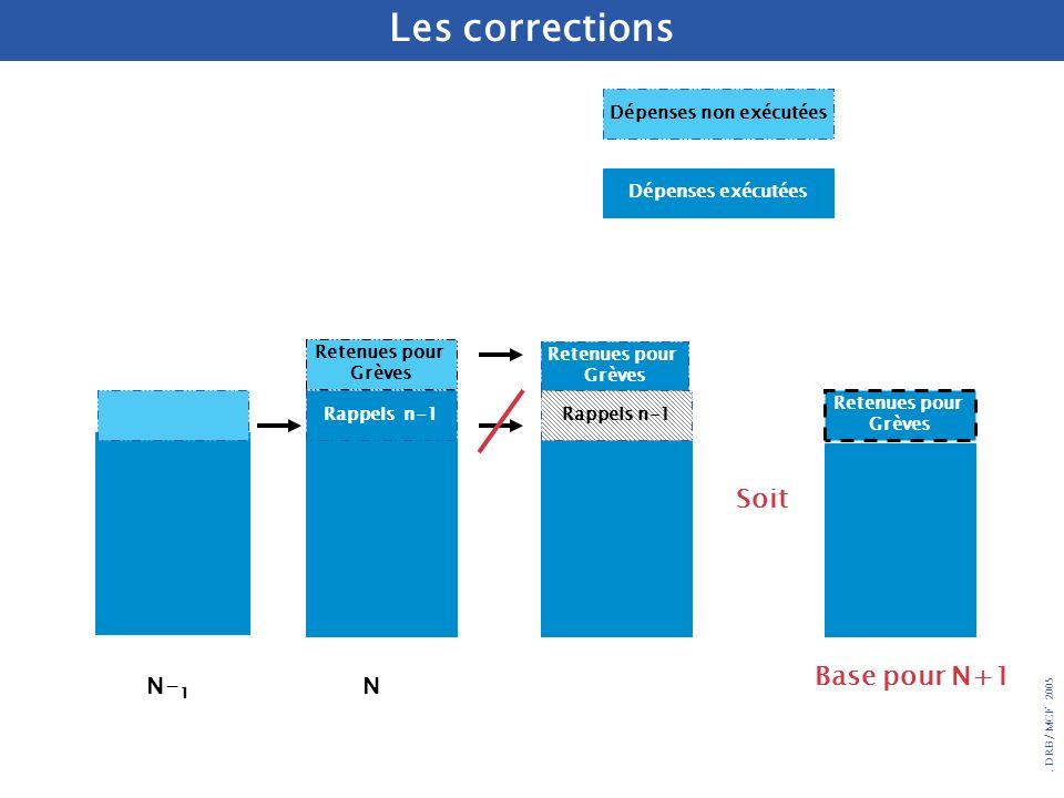 . DRB/ MCF - 2005 Les corrections Retenues pour Grèves Retenues pour Grèves NN- 1 Rappels n-1 Retenues pour Grèves Base pour N+1 Dépenses non exécutée