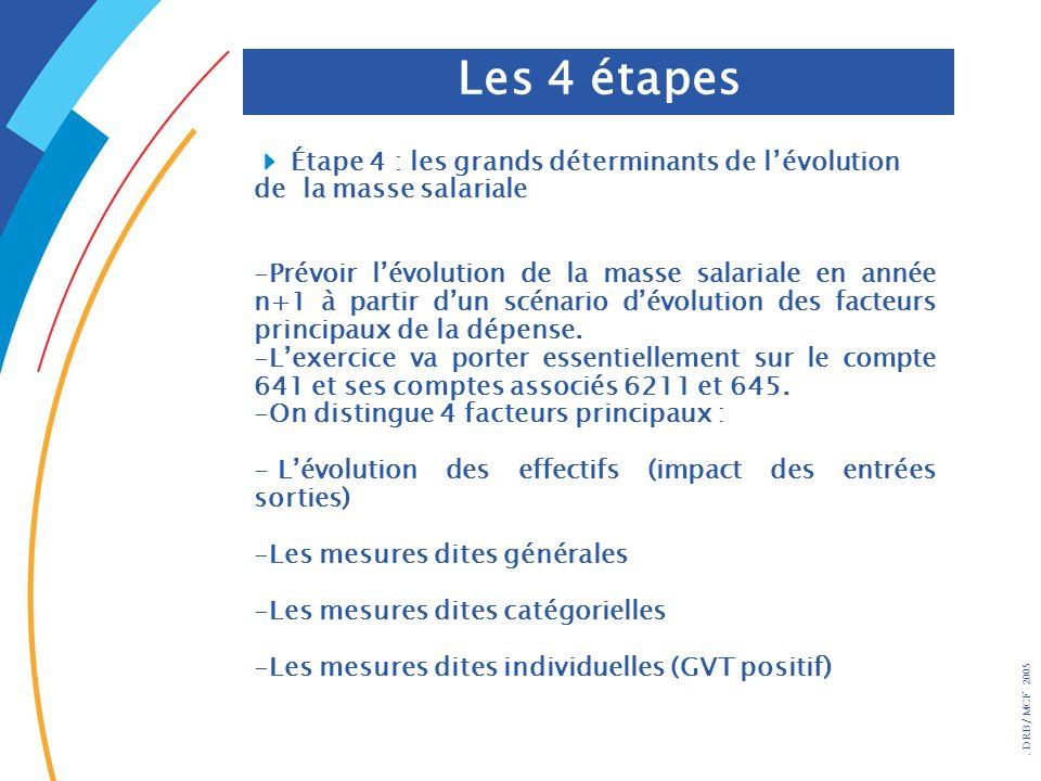 Étape 4 : les grands déterminants de lévolution de la masse salariale -Prévoir lévolution de la masse salariale en année n+1 à partir dun scénario dév
