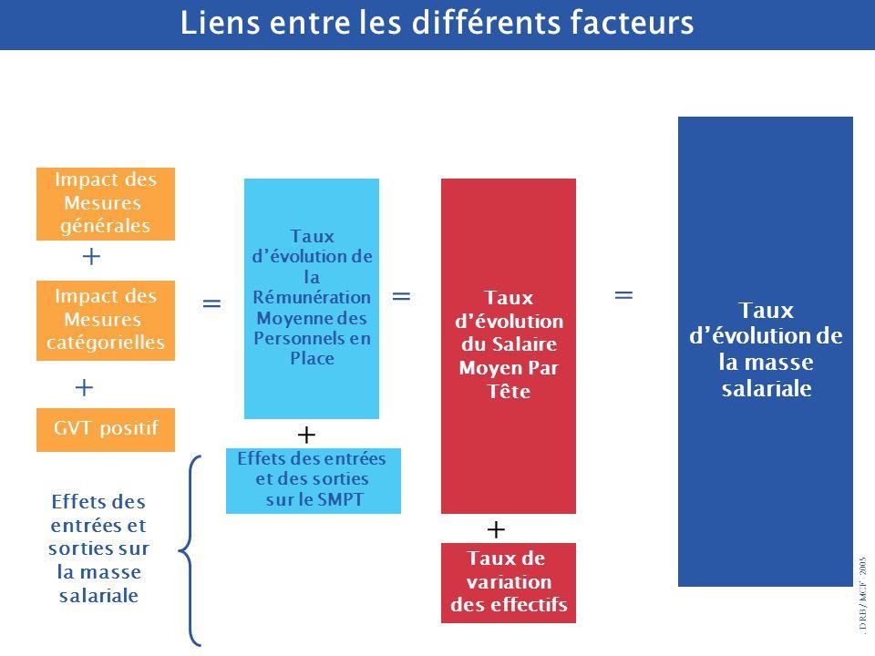 . DRB/ MCF - 2005 Impact des Mesures générales Impact des Mesures catégorielles GVT positif Taux dévolution de la Rémunération Moyenne des Personnels