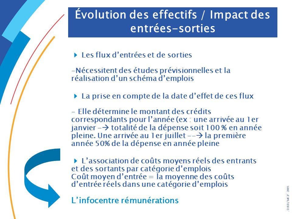 . DRB/ MCF - 2005 Évolution des effectifs / Impact des entrées-sorties Les flux dentrées et de sorties -Nécessitent des études prévisionnelles et la r