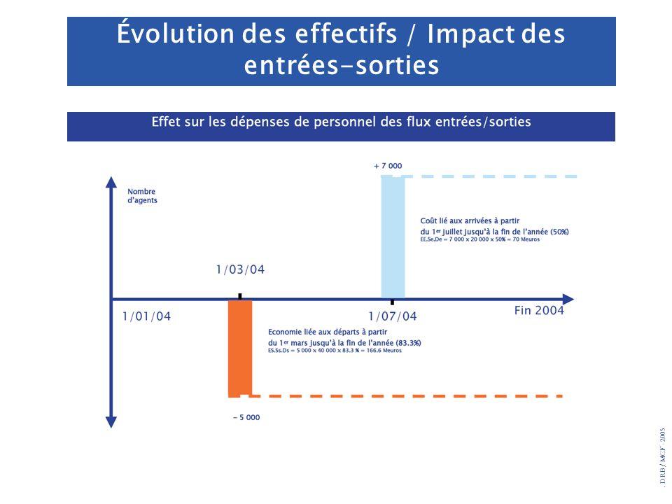 . DRB/ MCF - 2005 Évolution des effectifs / Impact des entrées-sorties