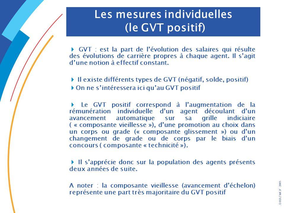 . DRB/ MCF - 2005 Les mesures individuelles (le GVT positif) GVT : est la part de lévolution des salaires qui résulte des évolutions de carrière propr