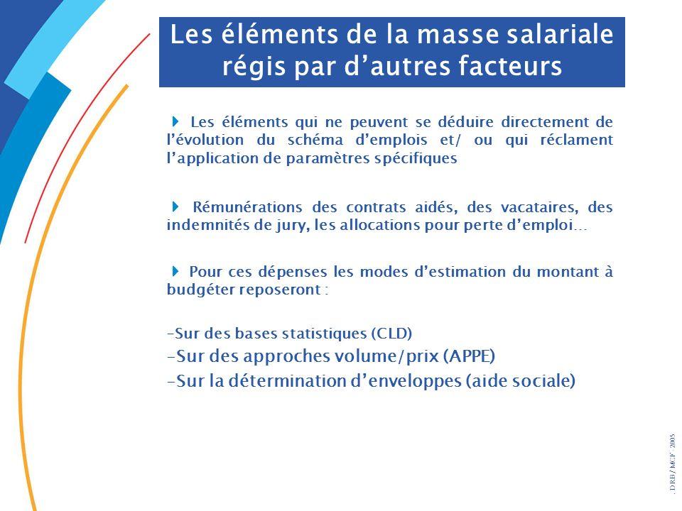 . DRB/ MCF - 2005 Les éléments de la masse salariale régis par dautres facteurs Les éléments qui ne peuvent se déduire directement de lévolution du sc