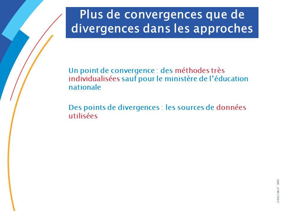 . DRB/ MCF - 2005 Un point de convergence : des méthodes très individualisées sauf pour le ministère de léducation nationale Des points de divergences