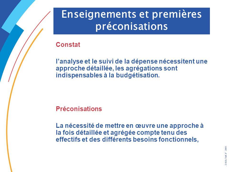 . DRB/ MCF - 2005 Constat lanalyse et le suivi de la dépense nécessitent une approche détaillée, les agrégations sont indispensables à la budgétisatio