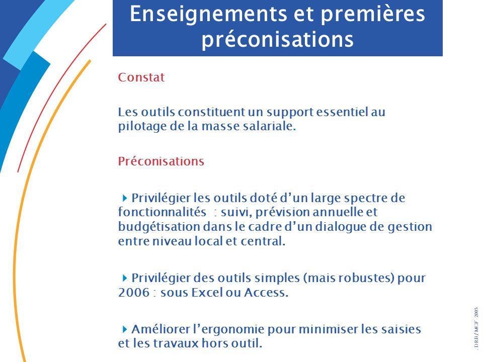. DRB/ MCF - 2005 Constat Les outils constituent un support essentiel au pilotage de la masse salariale. Préconisations Privilégier les outils doté du