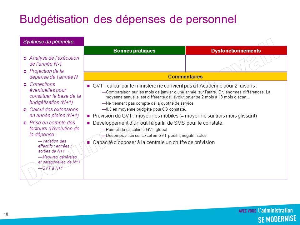 10 Budgétisation des dépenses de personnel Synthèse du périmètre Analyse de lexécution de lannée N-1 Projection de la dépense de lannée N Corrections