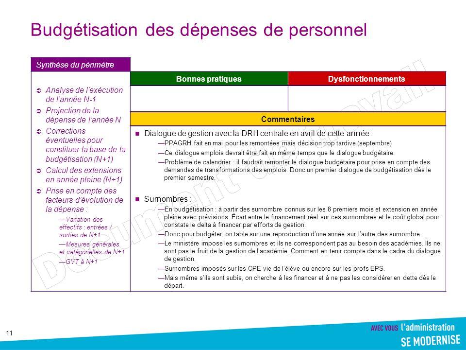 11 Budgétisation des dépenses de personnel Synthèse du périmètre Analyse de lexécution de lannée N-1 Projection de la dépense de lannée N Corrections