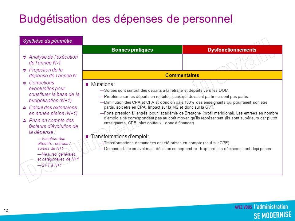 12 Budgétisation des dépenses de personnel Synthèse du périmètre Analyse de lexécution de lannée N-1 Projection de la dépense de lannée N Corrections