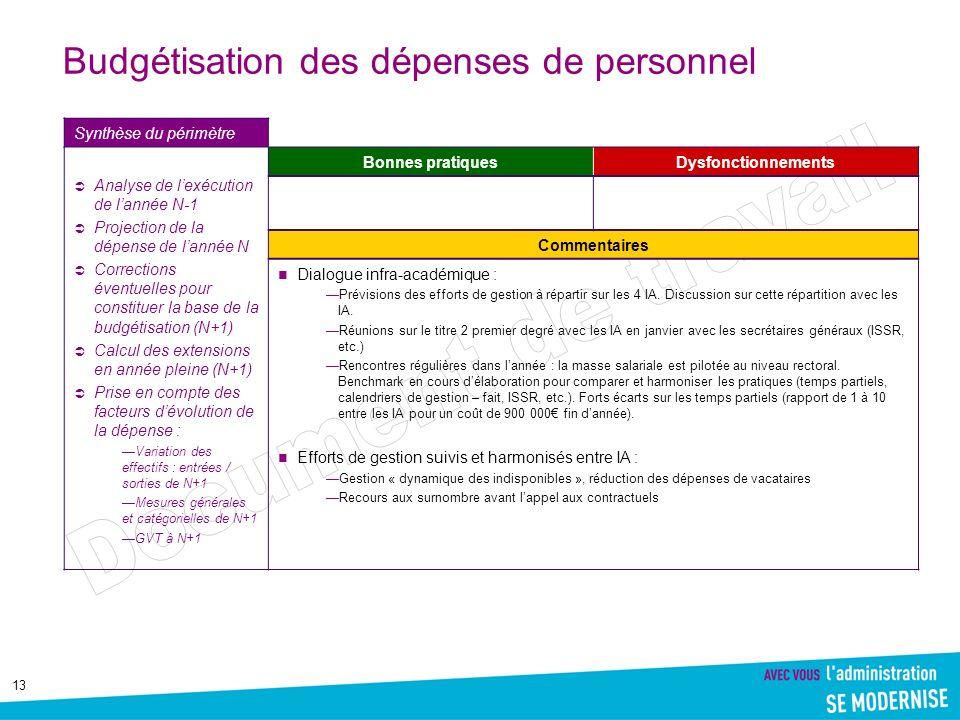 13 Budgétisation des dépenses de personnel Synthèse du périmètre Analyse de lexécution de lannée N-1 Projection de la dépense de lannée N Corrections