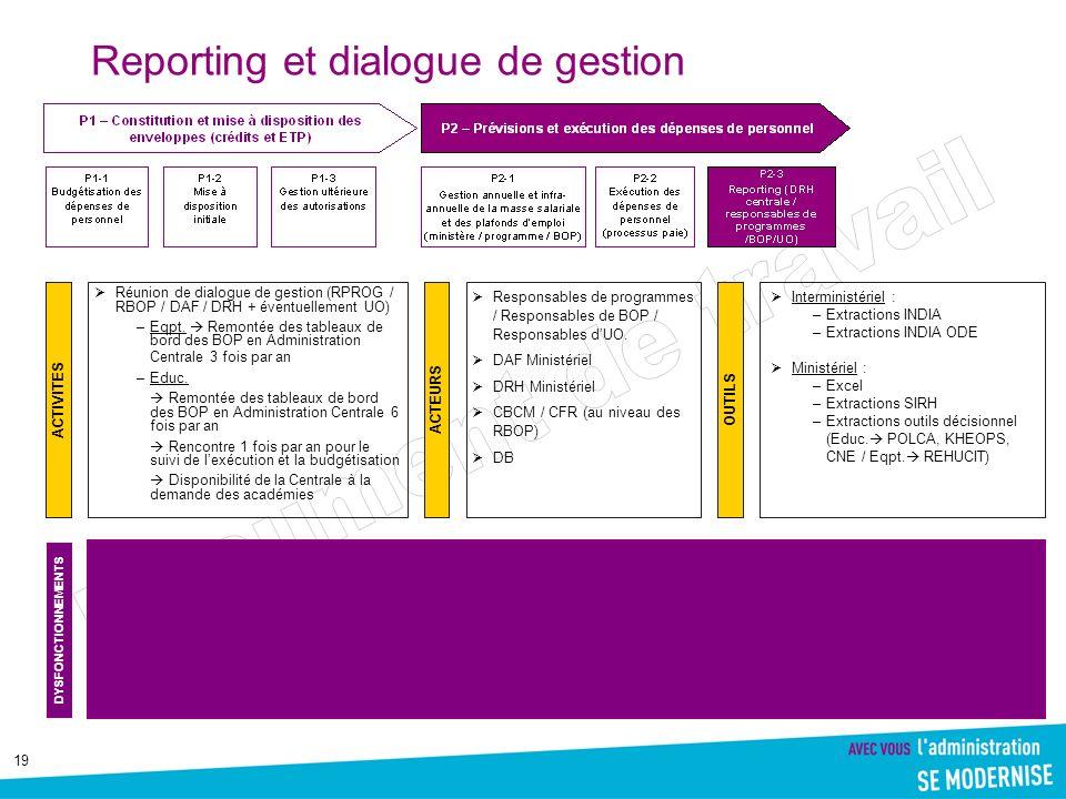19 Reporting et dialogue de gestion Réunion de dialogue de gestion (RPROG / RBOP / DAF / DRH + éventuellement UO) –Eqpt. Remontée des tableaux de bord