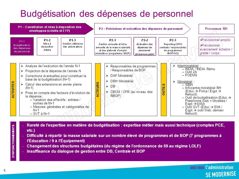 6 Budgétisation des dépenses de personnel ACTIVITES Prévisionnel emploi Prévisionnel avancement échelon / grade / corps Processus RH Analyse de lexécu