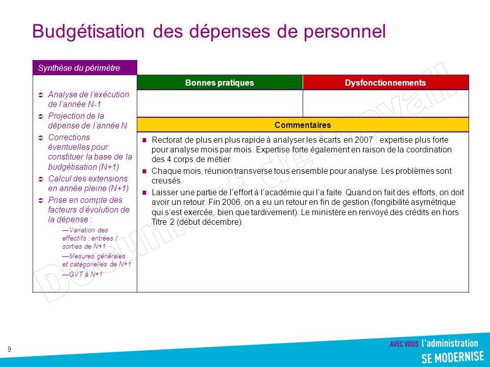 9 Budgétisation des dépenses de personnel Synthèse du périmètre Analyse de lexécution de lannée N-1 Projection de la dépense de lannée N Corrections é