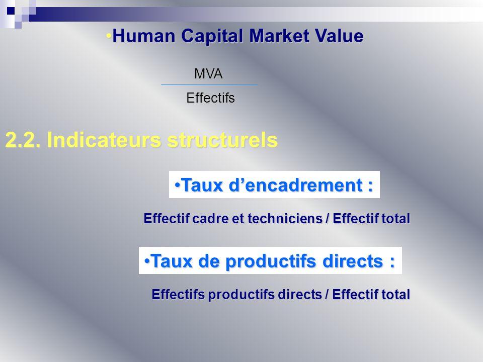 Human Capital Market ValueHuman Capital Market Value MVA Effectifs 2.2. Indicateurs structurels Effectif cadre et techniciens / Effectif total Taux de