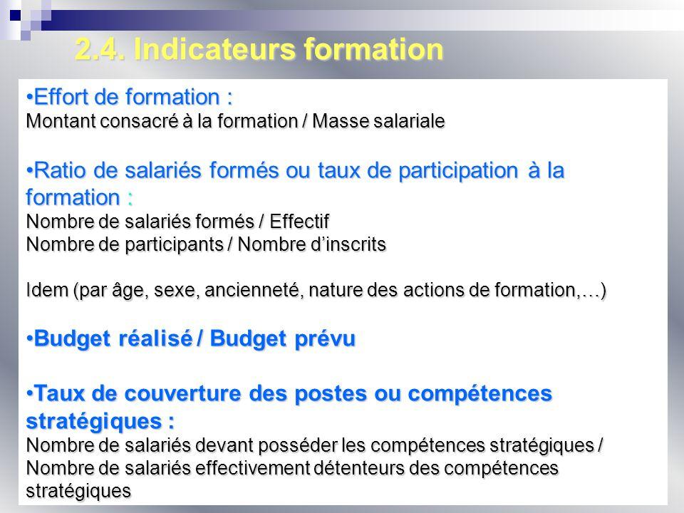 2.4. Indicateurs formation Effort de formation :Effort de formation : Montant consacré à la formation / Masse salariale Ratio de salariés formés ou ta