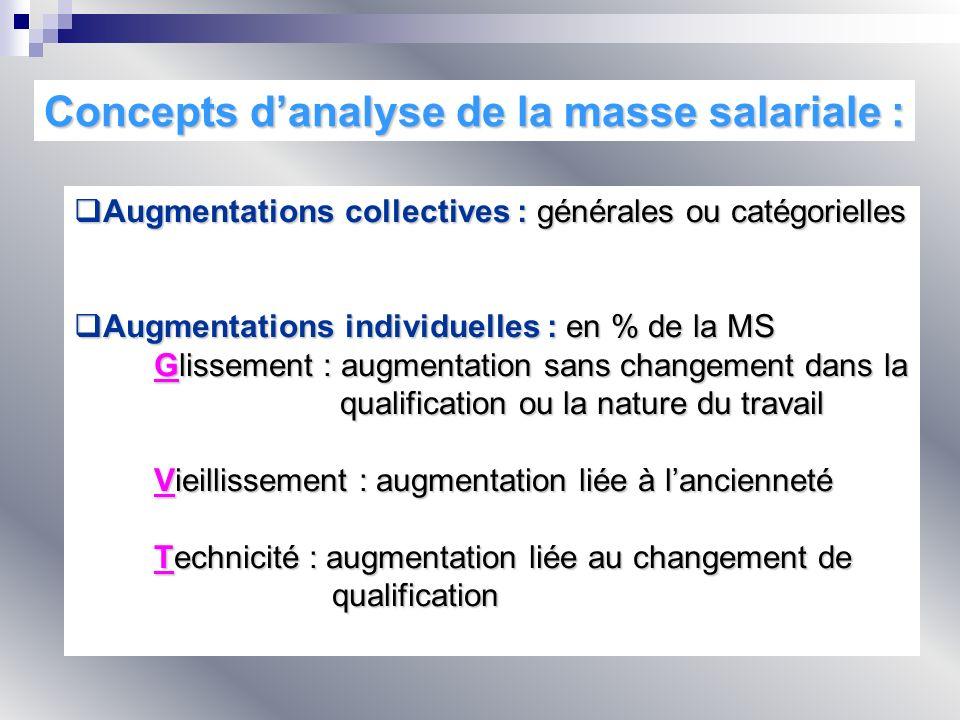 Concepts danalyse de la masse salariale : Augmentations collectives : générales ou catégorielles Augmentations collectives : générales ou catégorielle