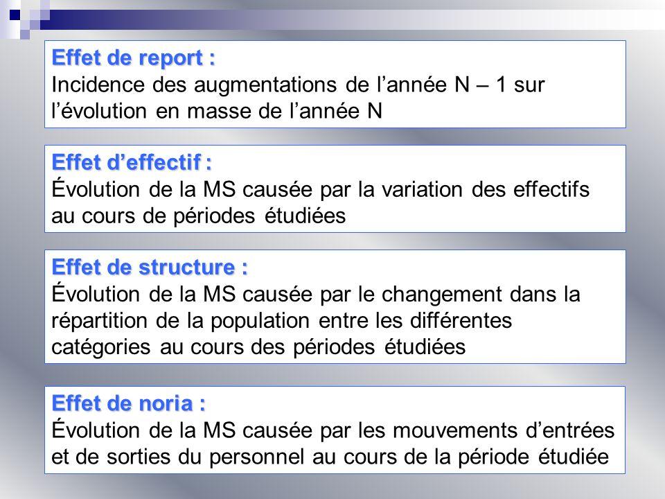 Effet de report : Incidence des augmentations de lannée N – 1 sur lévolution en masse de lannée N Effet deffectif : Évolution de la MS causée par la v
