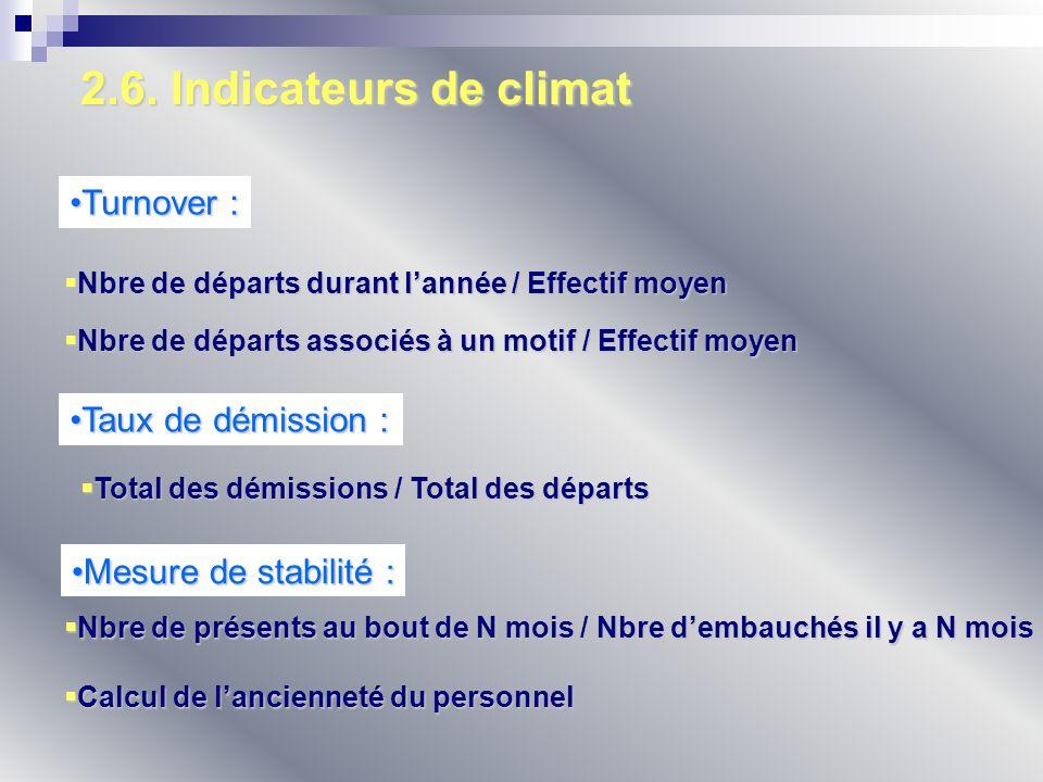 2.6. Indicateurs de climat Turnover :Turnover : Nbre de départs associés à un motif / Effectif moyen Nbre de départs associés à un motif / Effectif mo