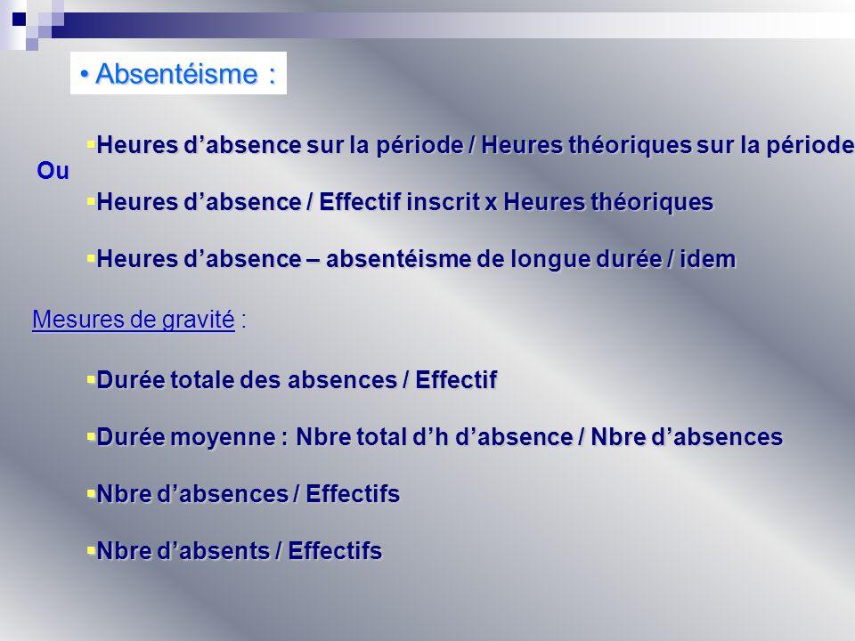Absentéisme : Absentéisme : Heures dabsence sur la période / Heures théoriques sur la période Heures dabsence sur la période / Heures théoriques sur l