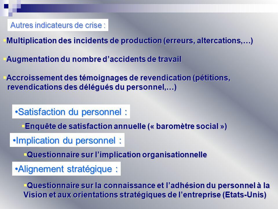 Autres indicateurs de crise : Multiplication des incidents de production (erreurs, altercations,…) Multiplication des incidents de production (erreurs