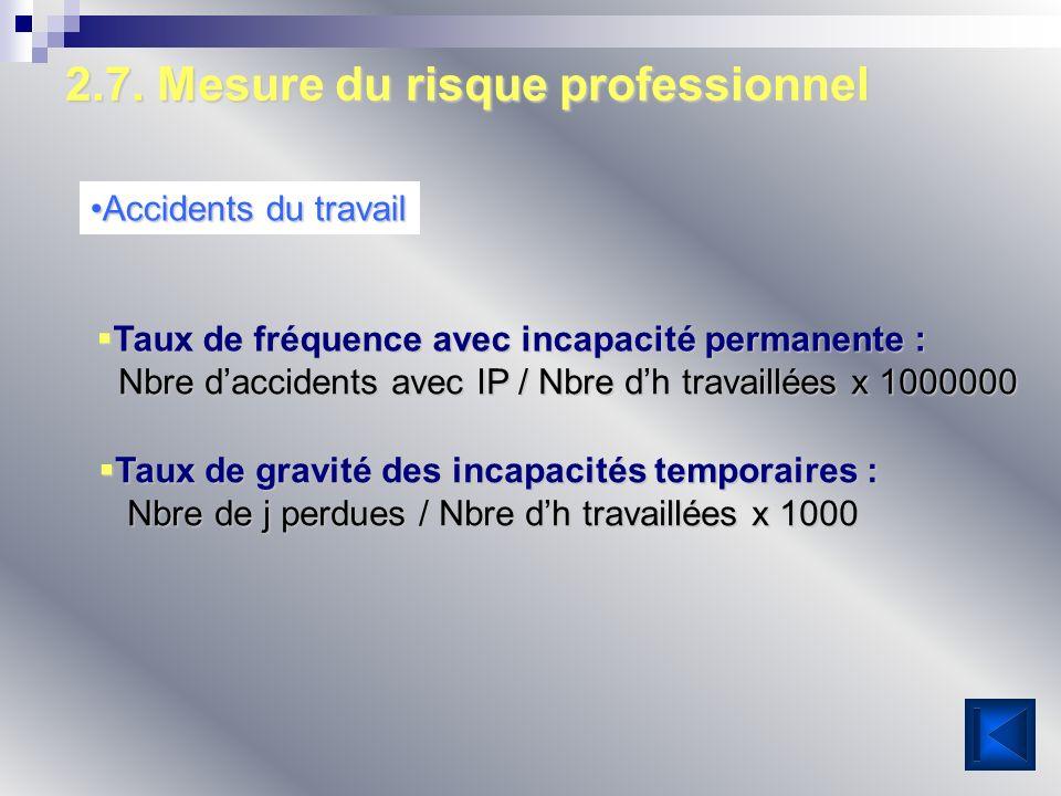 2.7. Mesure du risque professionnel Accidents du travailAccidents du travail Taux de fréquence avec incapacité permanente : Taux de fréquence avec inc