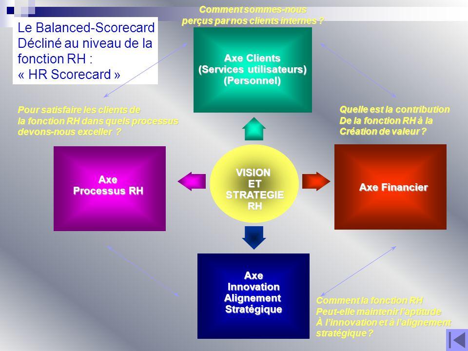 VISIONETSTRATEGIERH Axe Clients (Services utilisateurs) (Personnel) Axe Financier Axe Processus RH AxeInnovationAlignementStratégique Quelle est la co