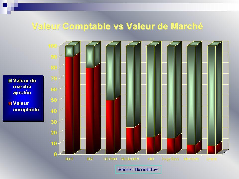 Valeur Comptable vs Valeur de Marché Source : Barush Lev