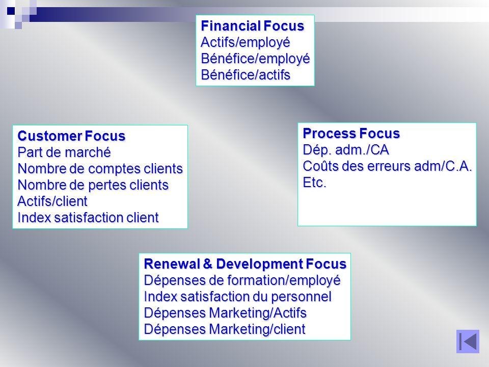 Financial Focus Actifs/employéBénéfice/employéBénéfice/actifs Customer Focus Part de marché Nombre de comptes clients Nombre de pertes clients Actifs/