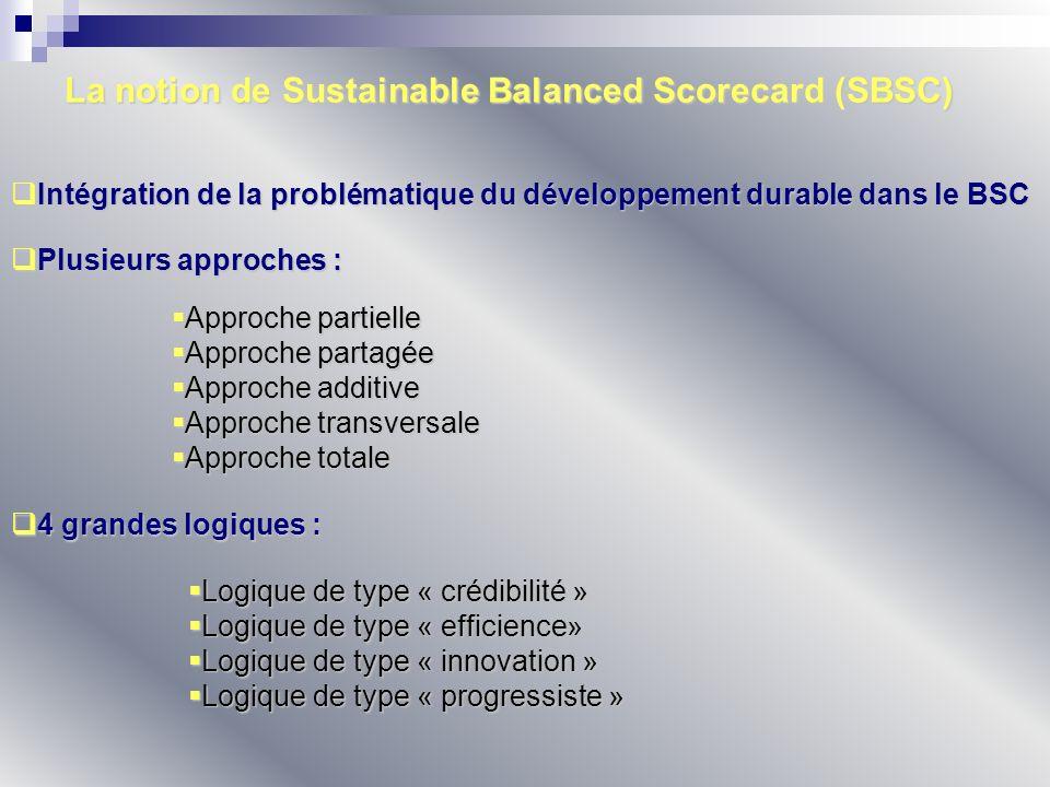 La notion de Sustainable Balanced Scorecard (SBSC) Approche partielle Approche partielle Approche partagée Approche partagée Approche additive Approch