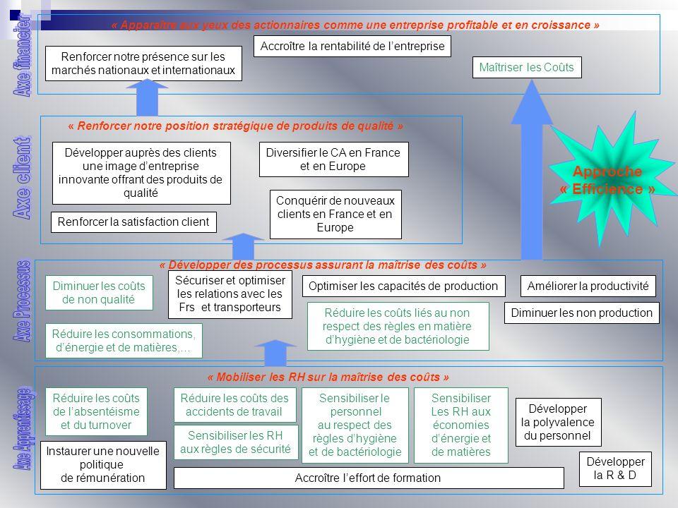 « Apparaître aux yeux des investisseurs comme une entreprise à la fois rentable et socialement responsable » Renforcer notre présence sur les marchés nationaux et internationaux Maîtriser les Coûts « Affirmer une position stratégique dentreprise socialement responsable » Développer auprès des clients une image dentreprise citoyenne, innovante, garantissant la qualité de ses produits Diversifier le CA en France et en Europe auprès dune clientèle « socialement responsable » Répondre aux attentes des clients en matière sociale et environnementale « Développer des processus permettant dexceller en matière environnementale et sociétale » Diminuer les Défauts qualité Améliorer la productivité Diminuer les non production « Mobiliser les RH autour des valeurs stratégiques et de linnovation en matière environnementale et sociale » Développer la polyvalence du personnel Développer un Climat social favorable Réduire les accidents du travail Développer la R & D Politique de rémunérationEffort de formation Développer des process innovants en matière dhygiène et de bactériologie Sensibiliser le personnel au respect des règles dhygiène et de bactériologie Sensibiliser les RH aux règles de sécurité Approche « Innovation » Développer des process innovants, Favorisant les économies dénergie Sécuriser les relations avec les Frs et transporteurs Innover en direction de la santé et lenvironnement dans les produits et le packaging Accroître la rentabilité de lentreprise Respect légalité au Travail Contribuer à léconomie locale