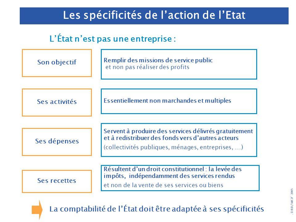 . DRB/ MCF - 2005 La comptabilité de lÉtat doit être adaptée à ses spécificités Son objectif Ses activités Ses dépenses Ses recettes Remplir des missi