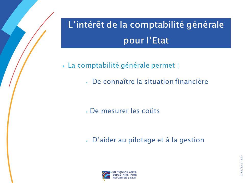 . DRB/ MCF - 2005 La comptabilité générale permet : w De connaître la situation financière w De mesurer les coûts w Daider au pilotage et à la gestion