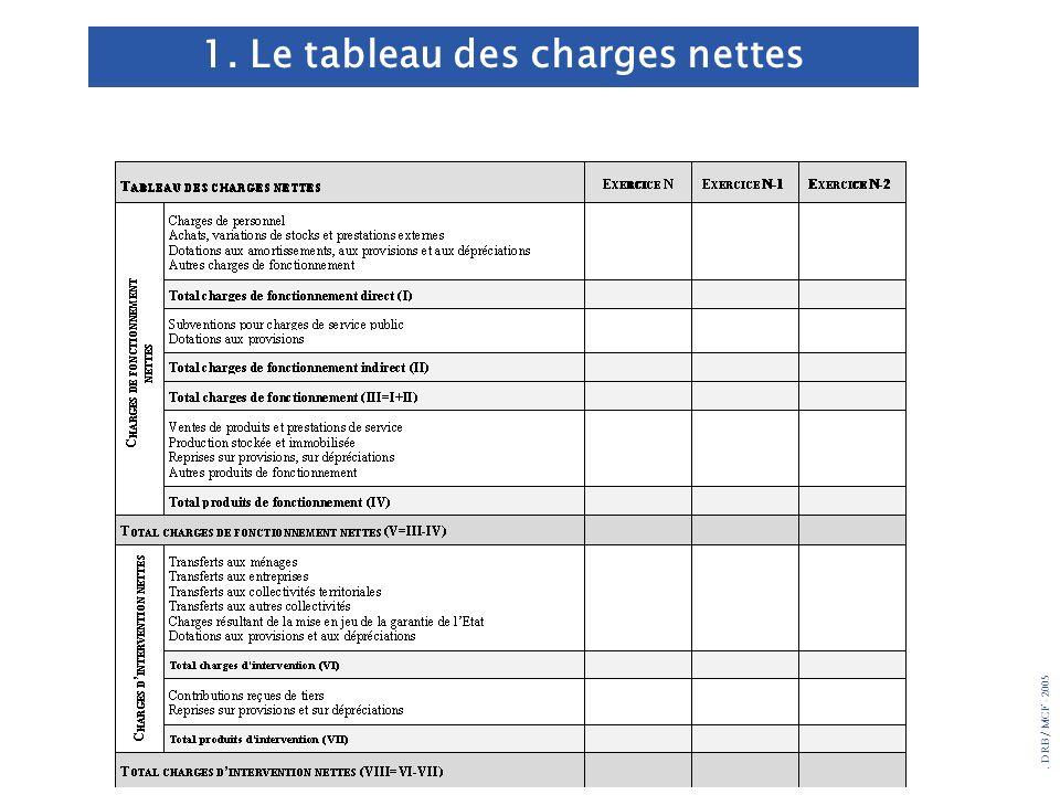 . DRB/ MCF - 2005 1. Le tableau des charges nettes