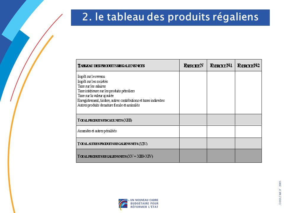 . DRB/ MCF - 2005 2. le tableau des produits régaliens