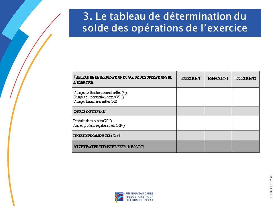 . DRB/ MCF - 2005 3. Le tableau de détermination du solde des opérations de lexercice