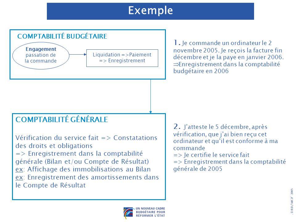 DRB/ MCF - 2005 Engagement passation de la commande Liquidation =>Paiement => Enregistrement COMPTABILITÉ GÉNÉRALE Vérification du service fait => Constatations des droits et obligations => Enregistrement dans la comptabilité générale (Bilan et/ou Compte de Résultat) ex: Affichage des immobilisations au Bilan ex: Enregistrement des amortissements dans le Compte de Résultat 2.