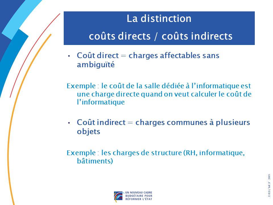 . DRB/ MCF - 2005 Coût direct = charges affectables sans ambiguïté Exemple : le coût de la salle dédiée à linformatique est une charge directe quand o