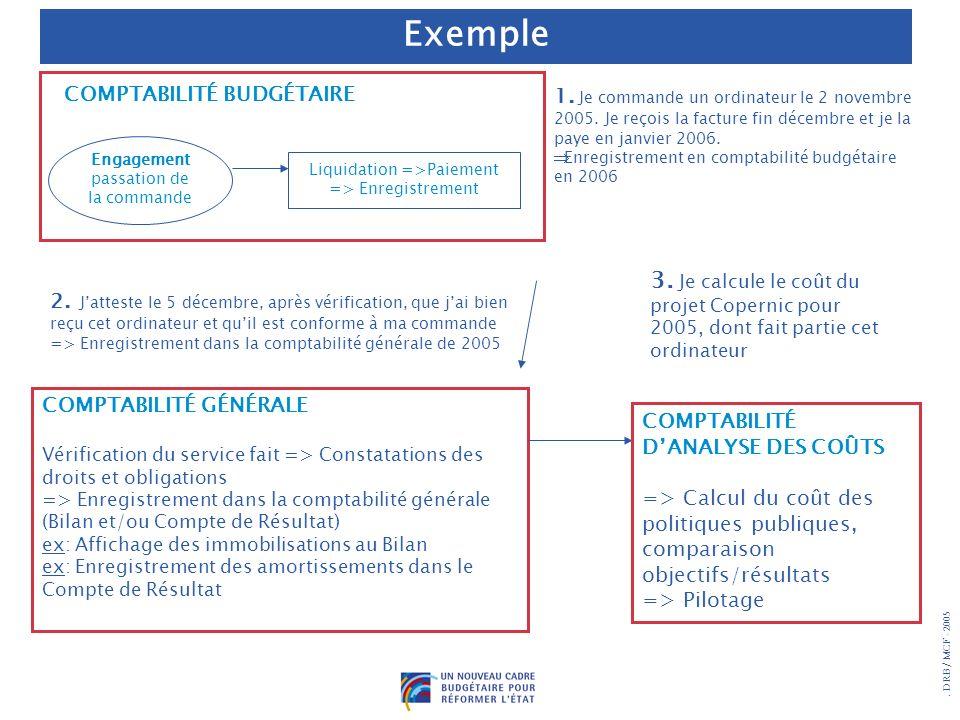 . DRB/ MCF - 2005 Engagement passation de la commande Liquidation =>Paiement => Enregistrement COMPTABILITÉ GÉNÉRALE Vérification du service fait => C
