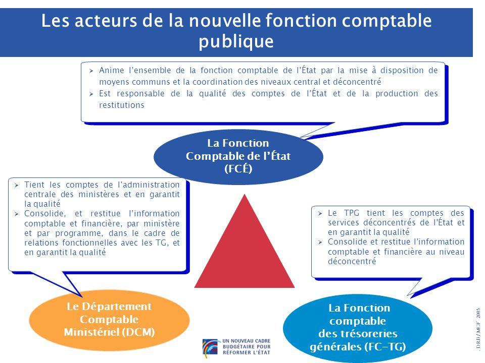 . DRB/ MCF - 2005 Le Département Comptable Ministériel (DCM) La Fonction Comptable de lÉtat (FCÉ) La Fonction comptable des trésoreries générales (FC-