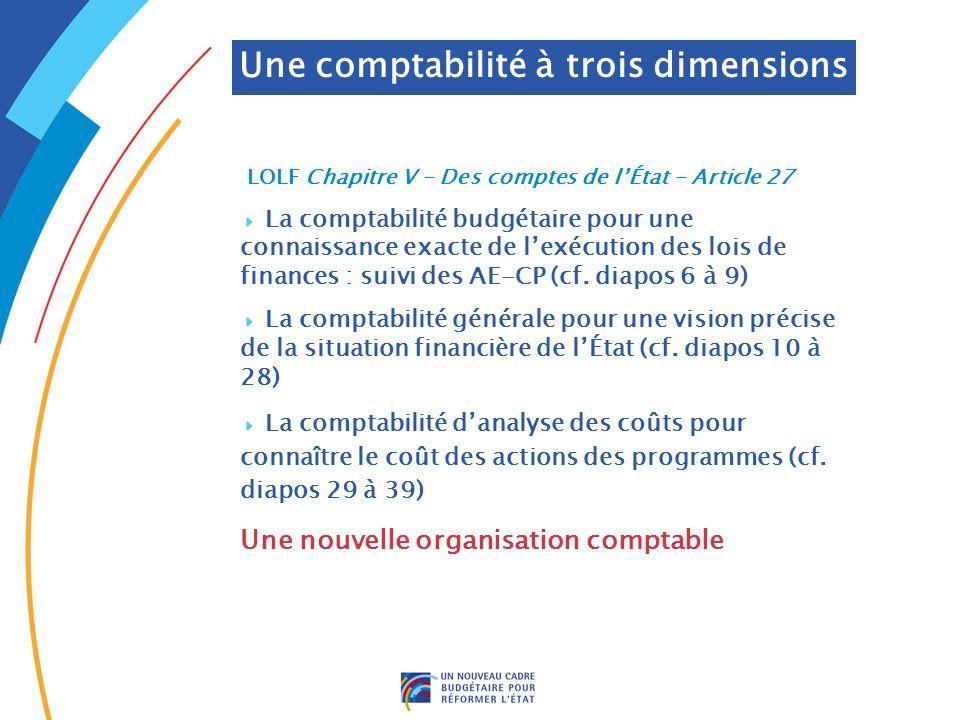 . DRB/ MCF - 2005 LOLF Chapitre V - Des comptes de lÉtat - Article 27 La comptabilité budgétaire pour une connaissance exacte de lexécution des lois d