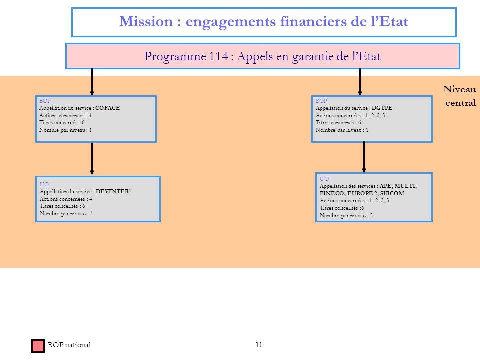 11 Niveau central Mission : engagements financiers de lEtat Programme 114 : Appels en garantie de lEtat BOP national BOP Appellation du service : COFA